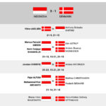 Hasil pertandingan semifinal Thomas Cup 2020, Indonesia vs Denmark, Sabtu (16/10)